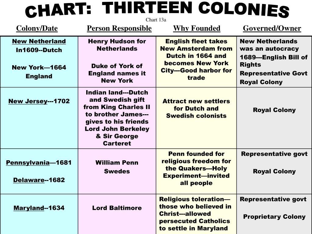 Chart 13a