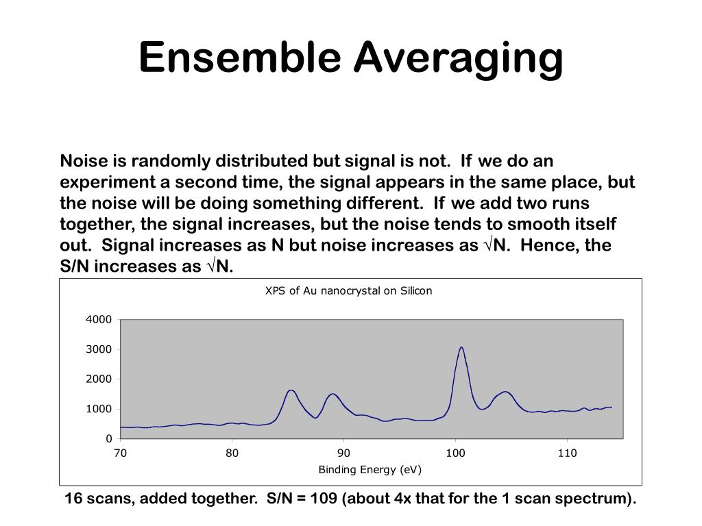 Ensemble Averaging
