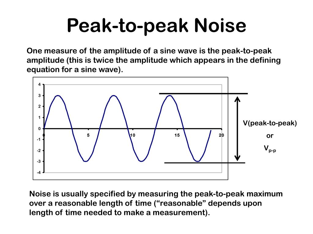 Peak-to-peak Noise