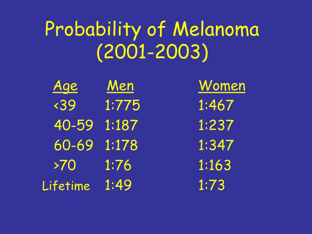 Probability of Melanoma (2001-2003)