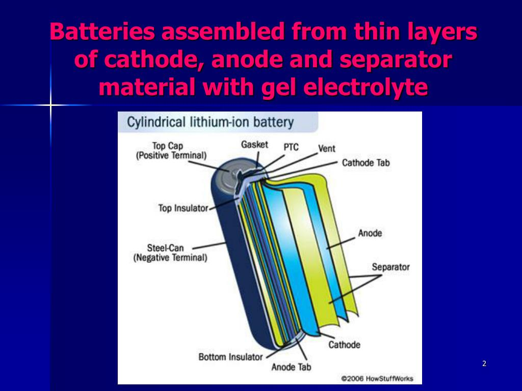 Batteries assembled from thin layers of cathode, anode and separator material with gel electrolyte
