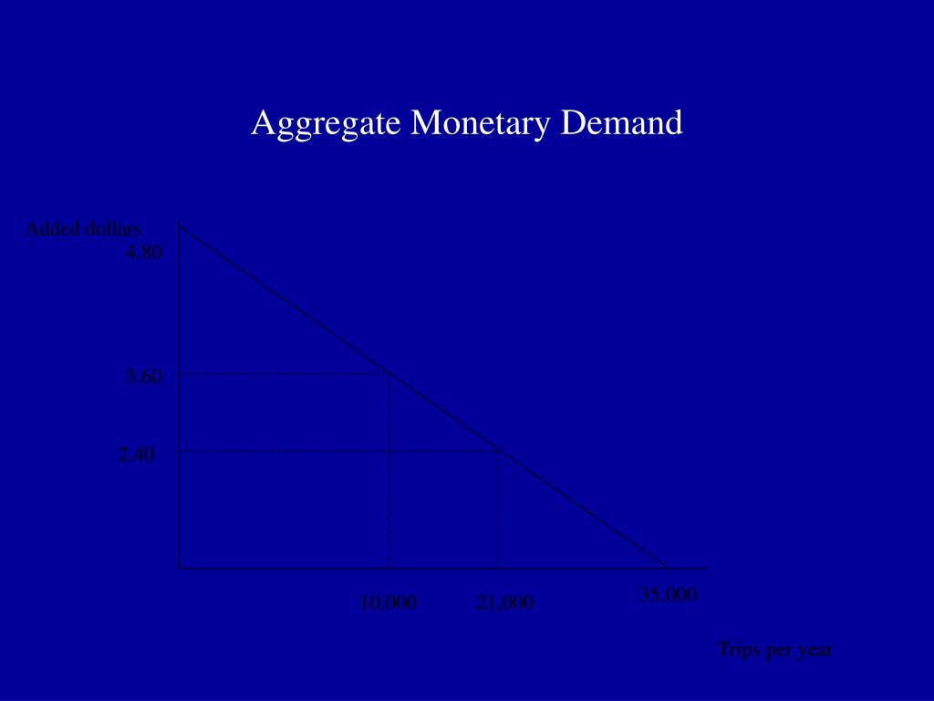 Aggregate Monetary Demand