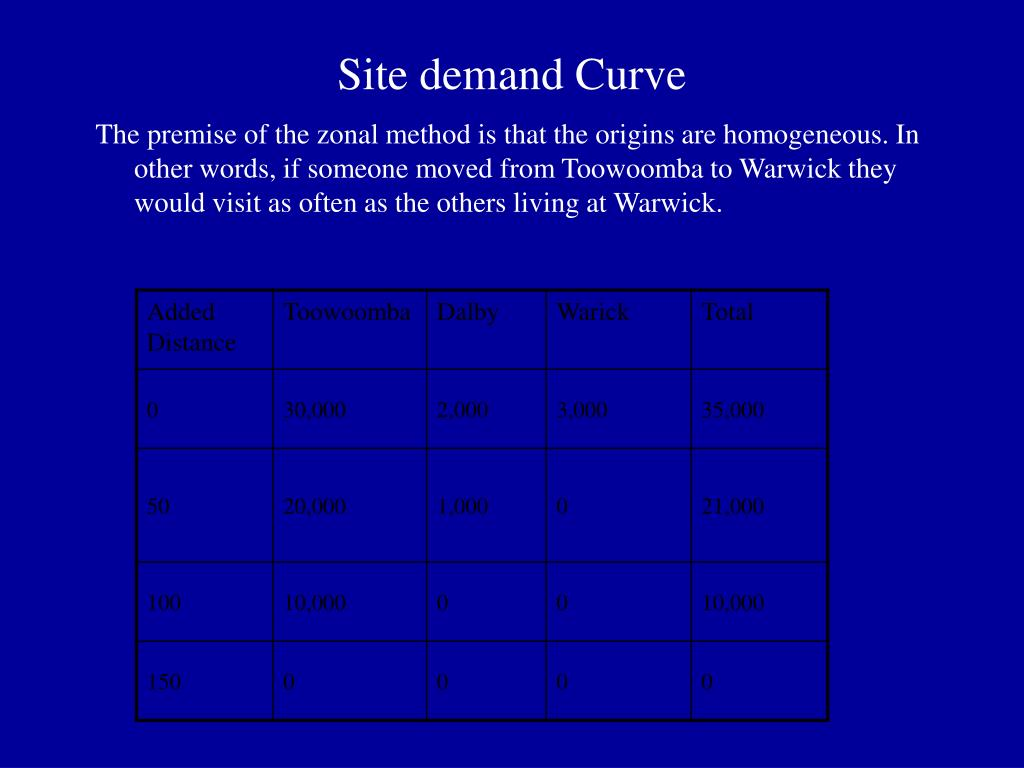 Site demand Curve