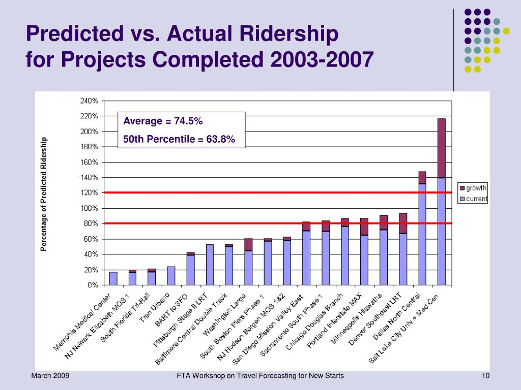 Predicted vs. Actual Ridership                      for Projects Completed 2003-2007