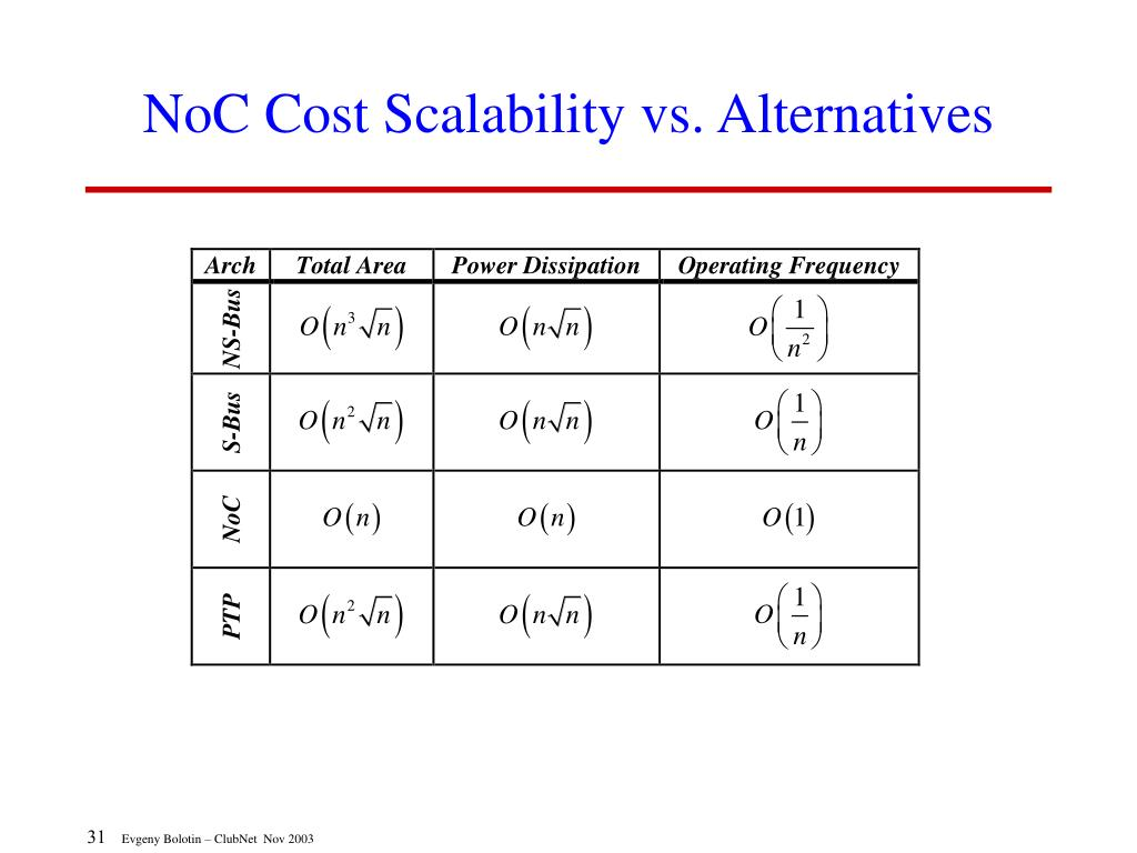 NoC Cost Scalability vs. Alternatives