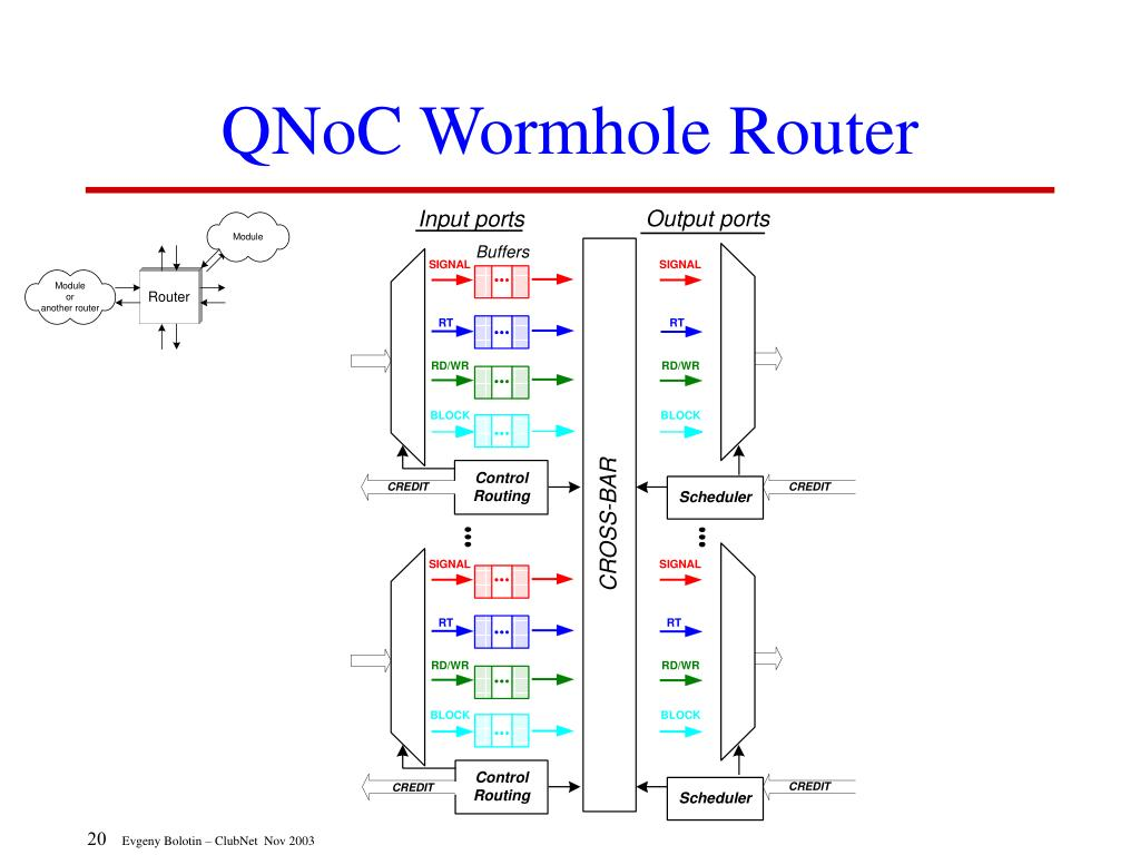 QNoC Wormhole Router