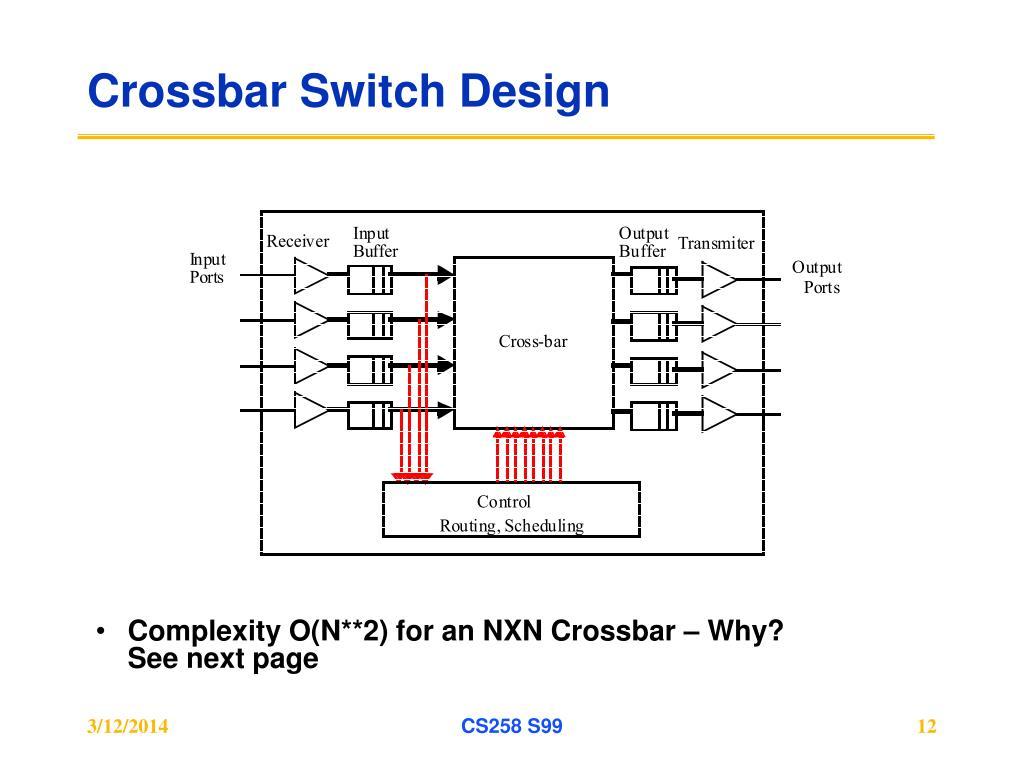 Crossbar Switch Design