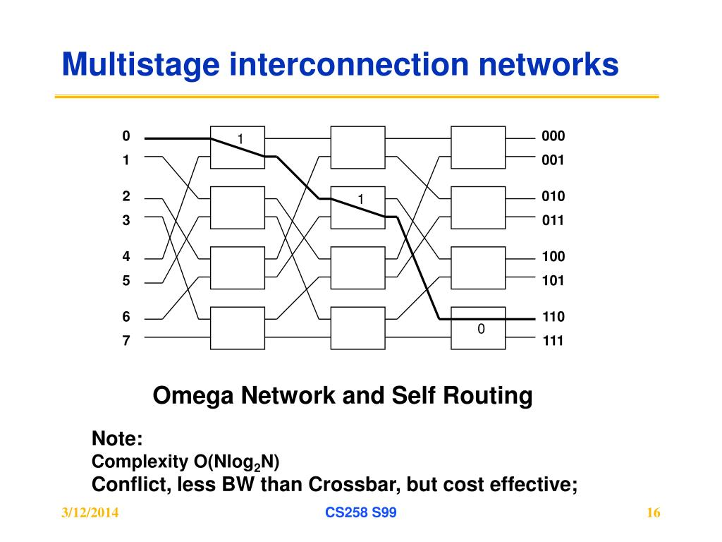 Multistage interconnection networks