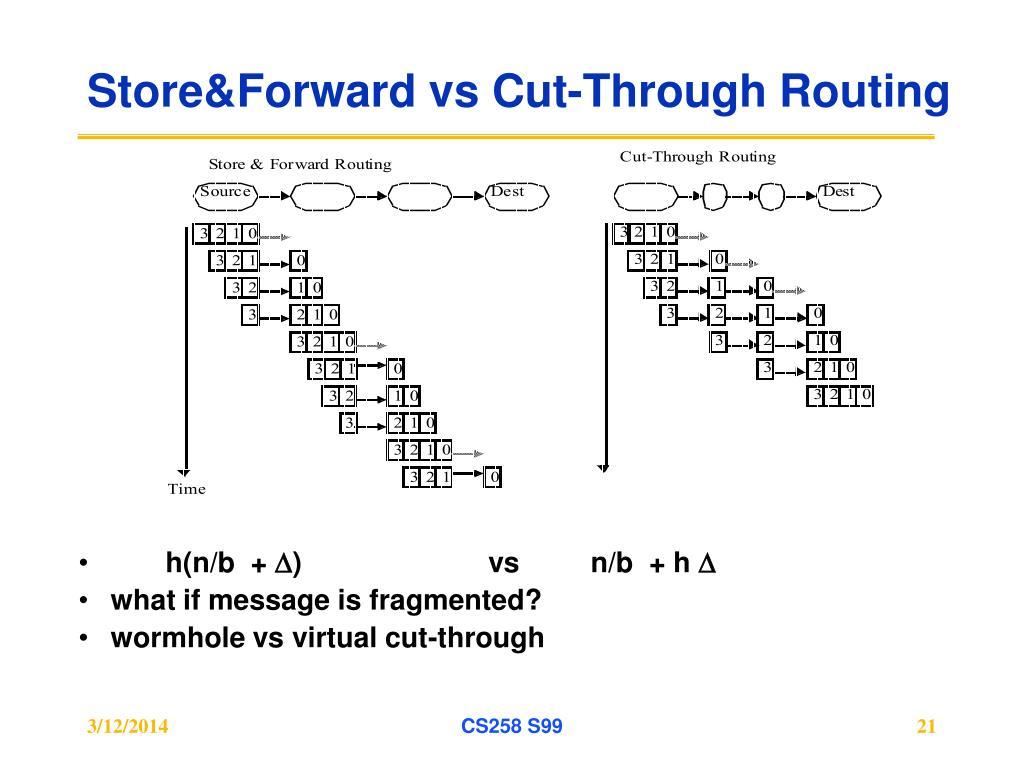 Store&Forward vs Cut-Through Routing