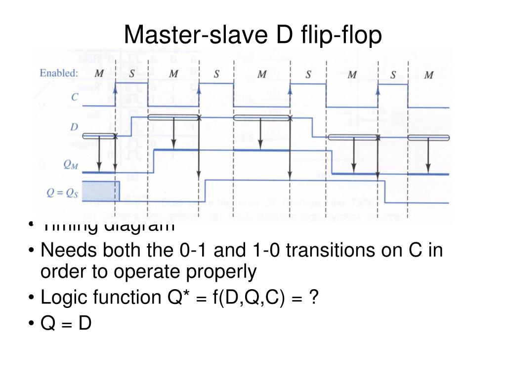 Logic Diagram Of D Flip Flop Auto Electrical Wiring Types Circuits Explained Ppt Latch Powerpoint Presentation