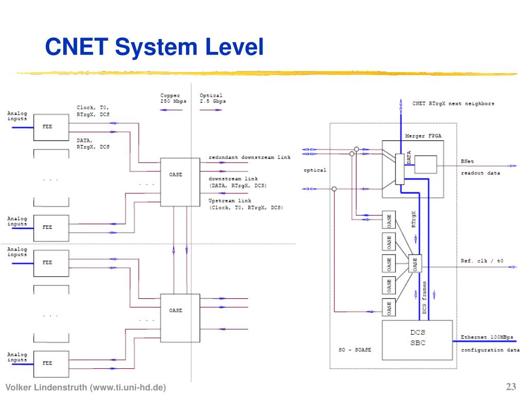 CNET System Level