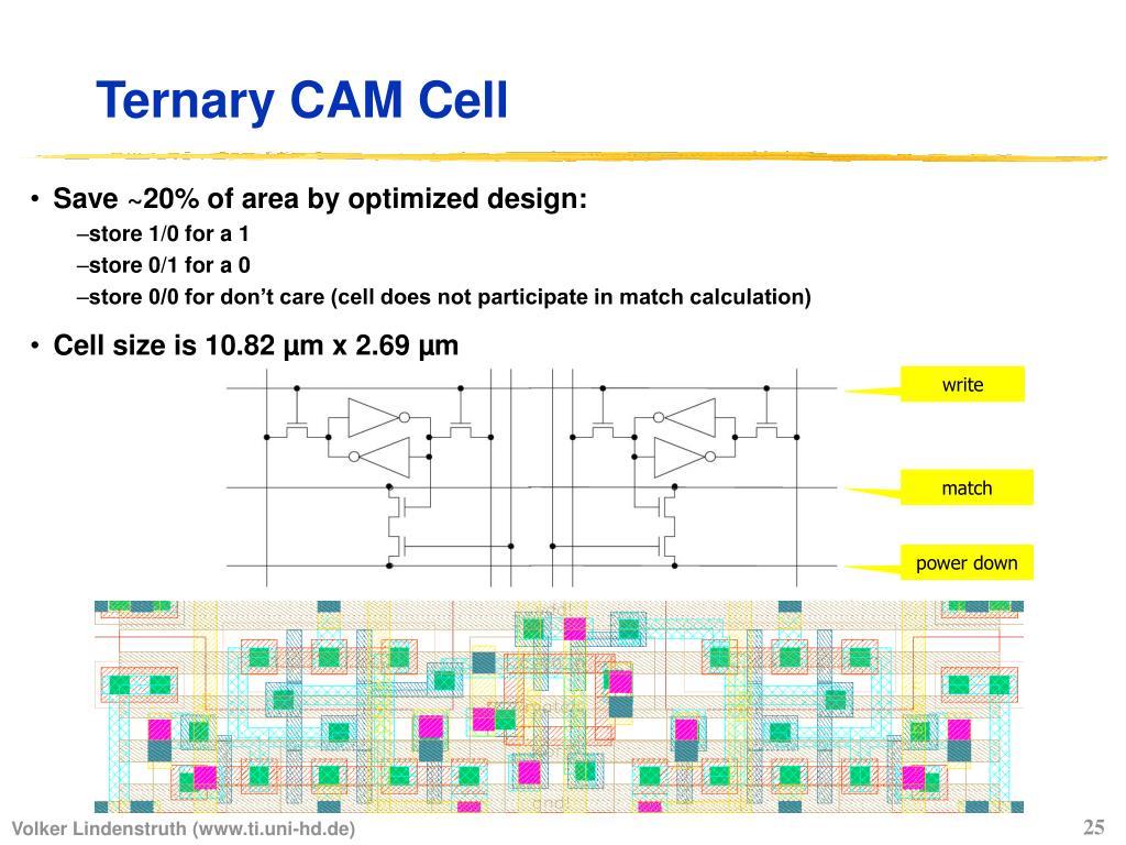Ternary CAM Cell