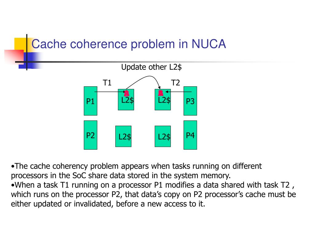 Cache coherence problem in NUCA