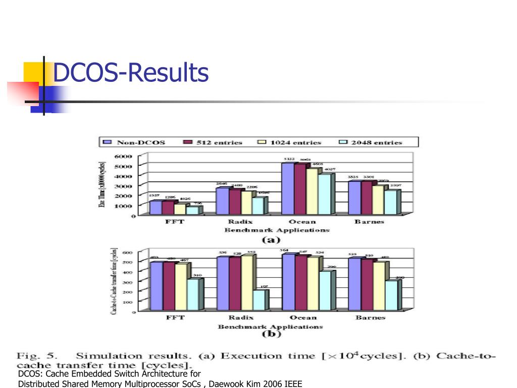 DCOS-Results