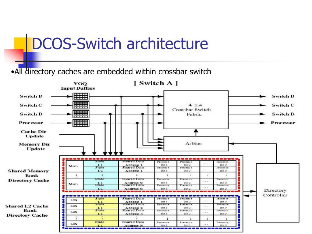 DCOS-Switch architecture
