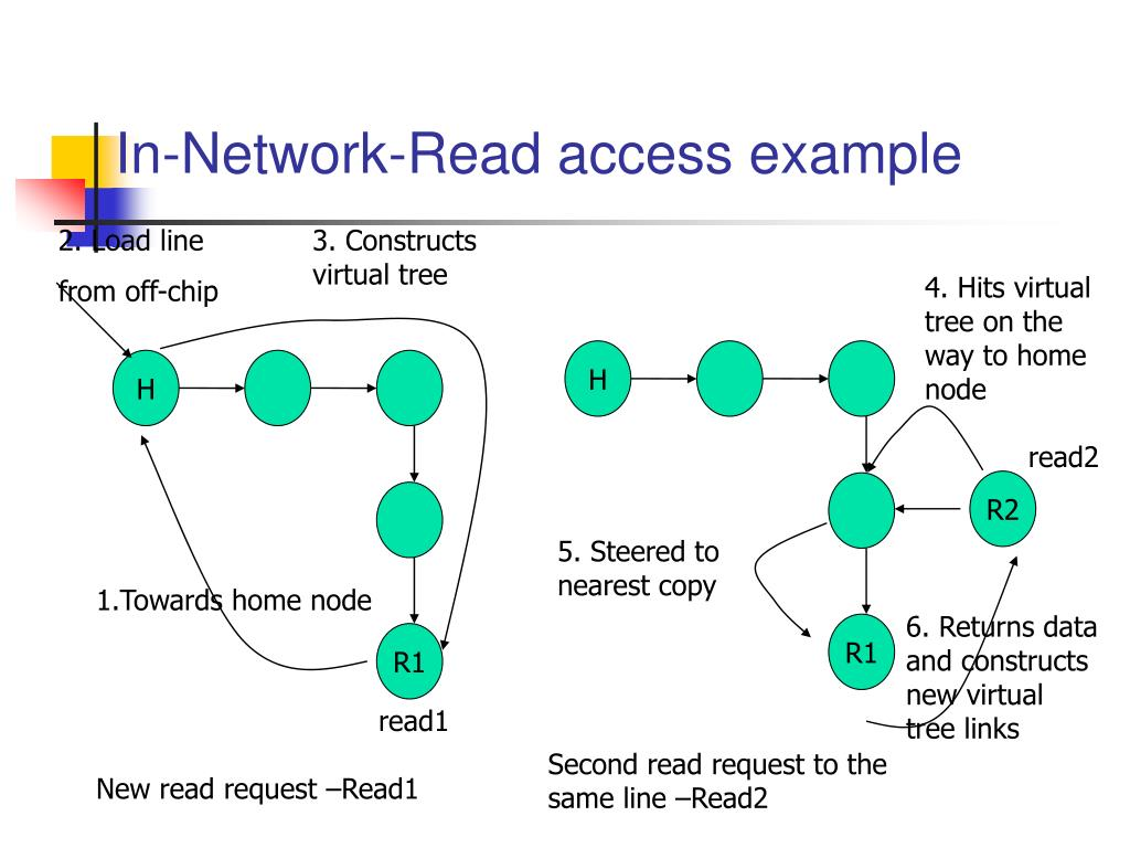 In-Network-Read access example