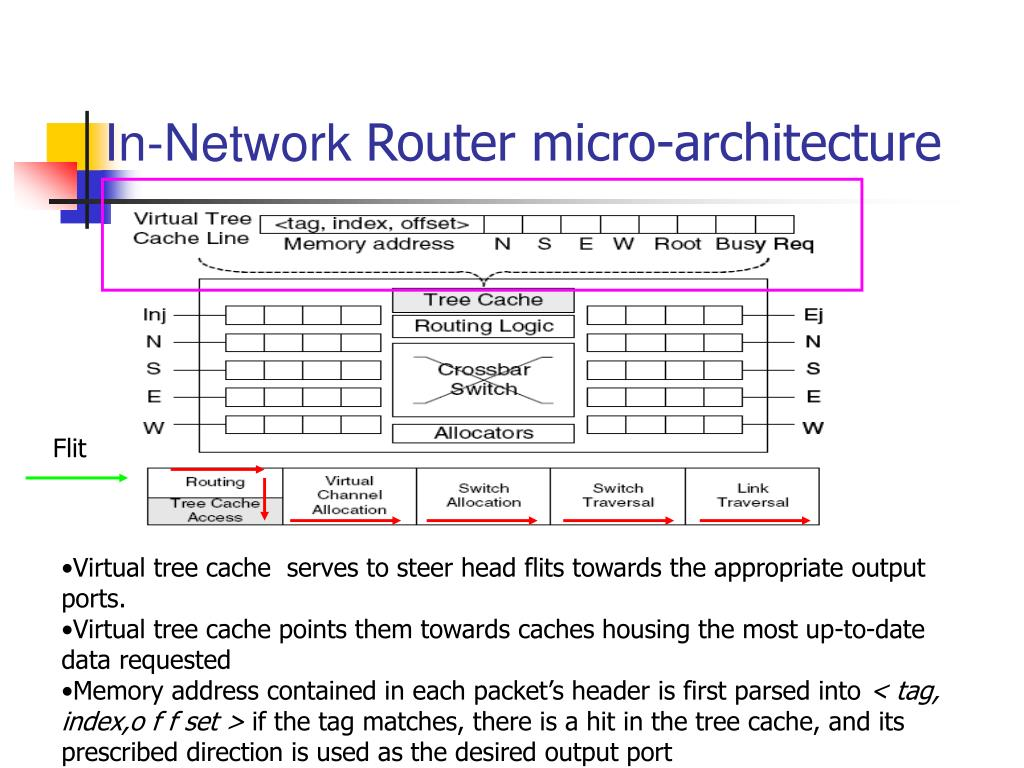 In-Network
