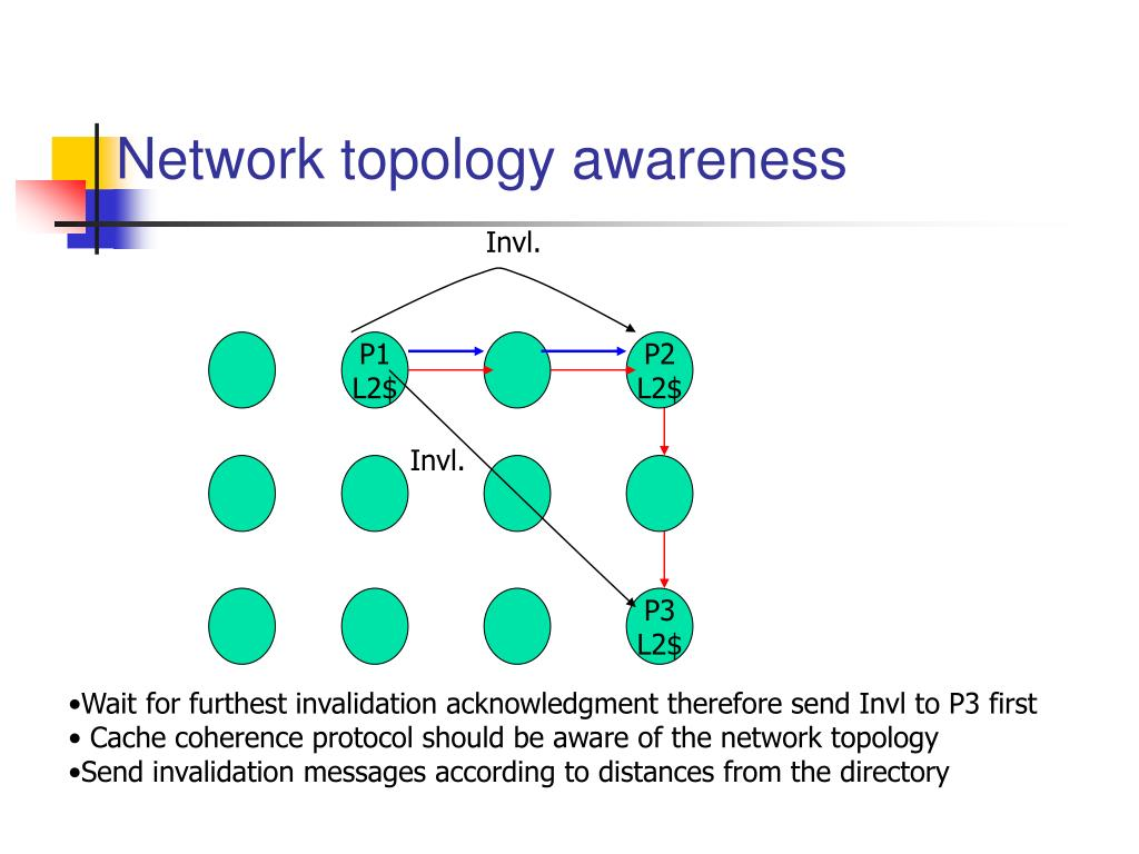 Network topology awareness
