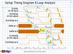 setup timing diagram loop analysis