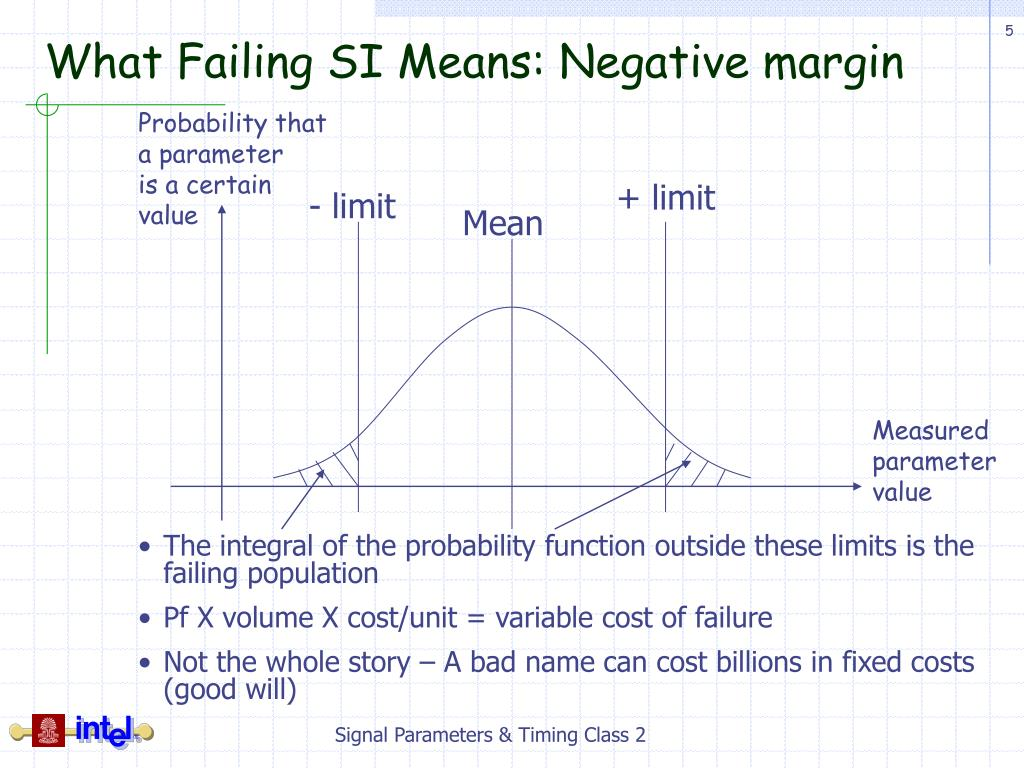 What Failing SI Means: Negative margin