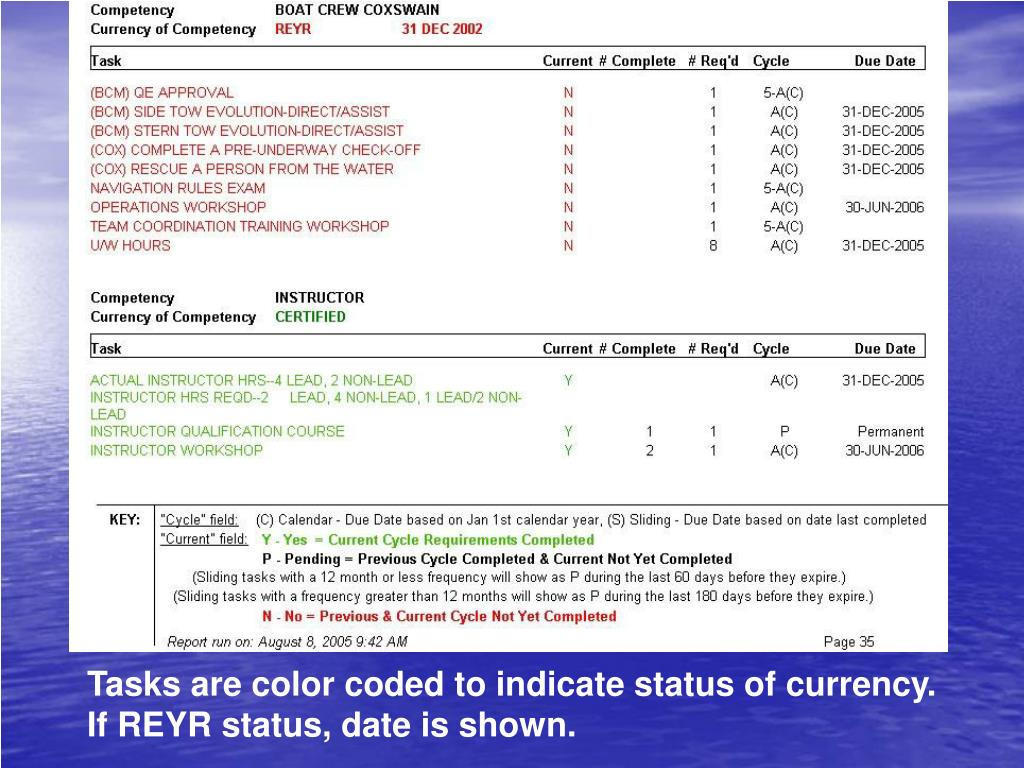 Tasks are color coded to indicate status of currency.