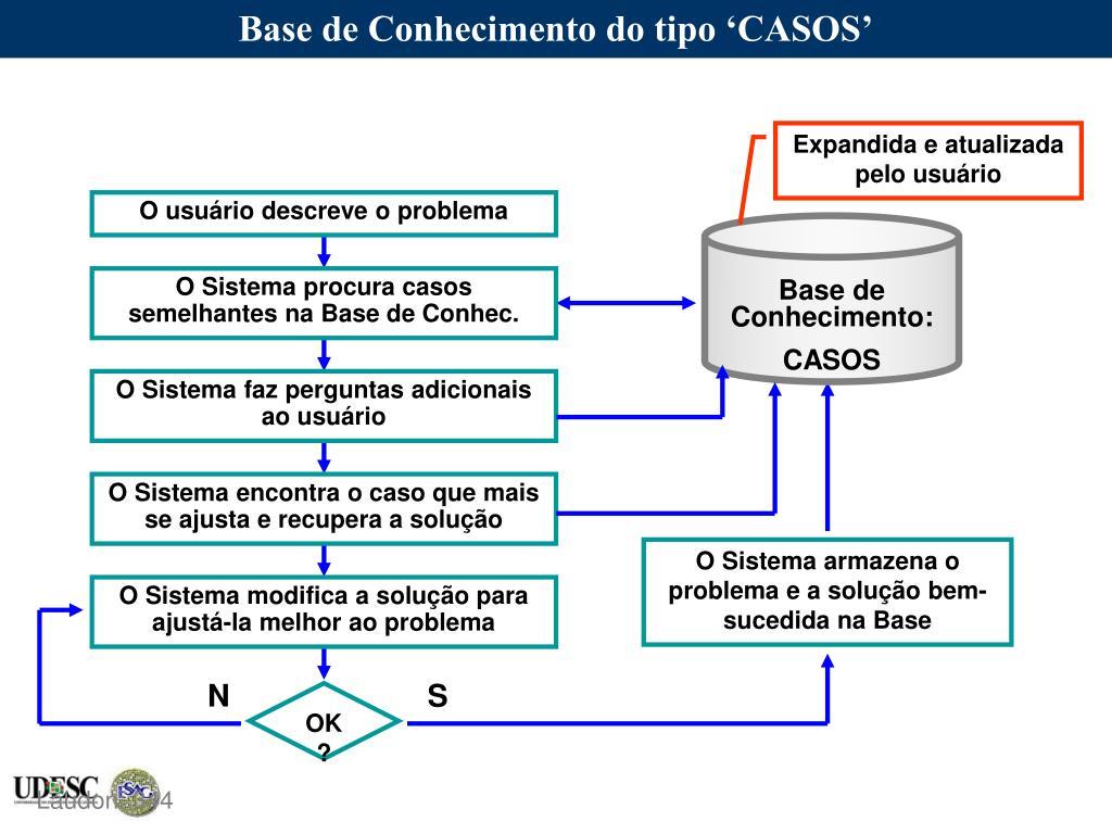 Base de Conhecimento do tipo 'CASOS'