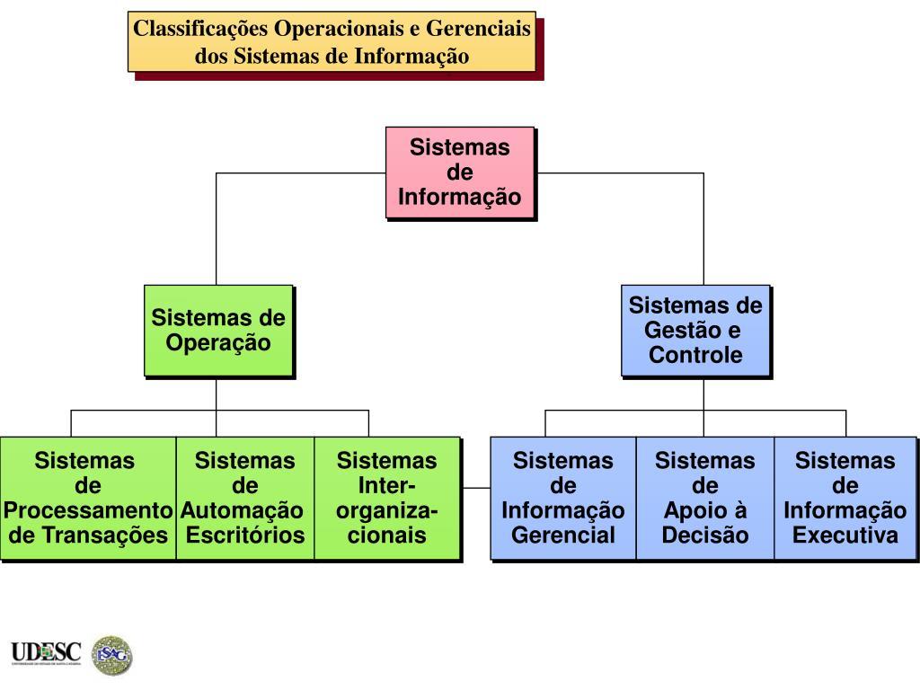 Classificações Operacionais e Gerenciais