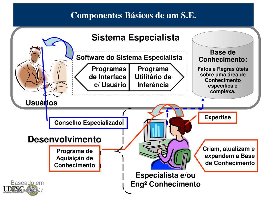 Componentes Básicos de um S.E.