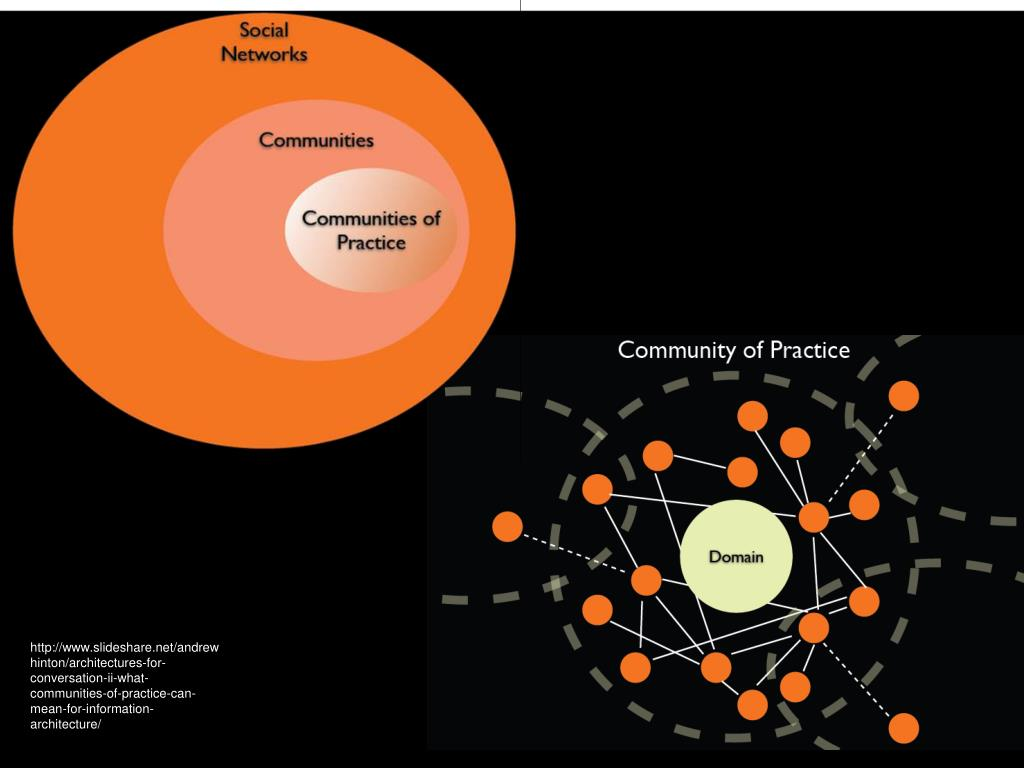http://www.slideshare.net/andrewhinton/architectures-for-conversation-ii-what-communities-of-practice-can-mean-for-information-architecture/