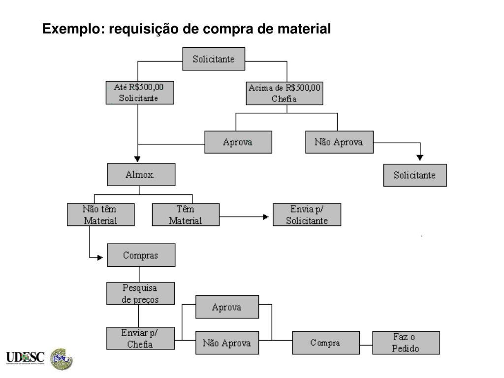 Exemplo: requisição de compra de material