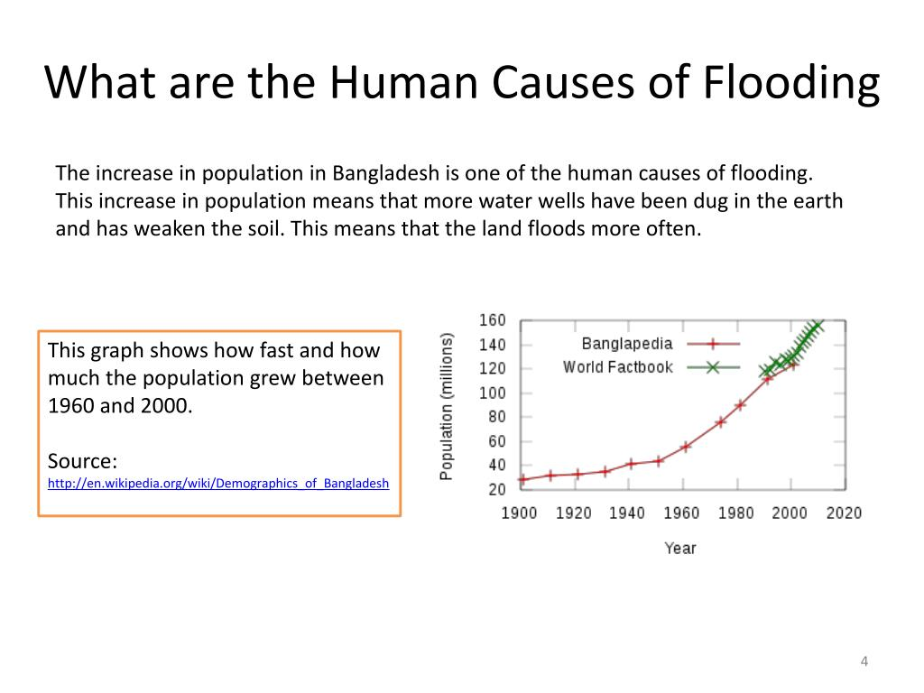 What are the Human Causes of Flooding