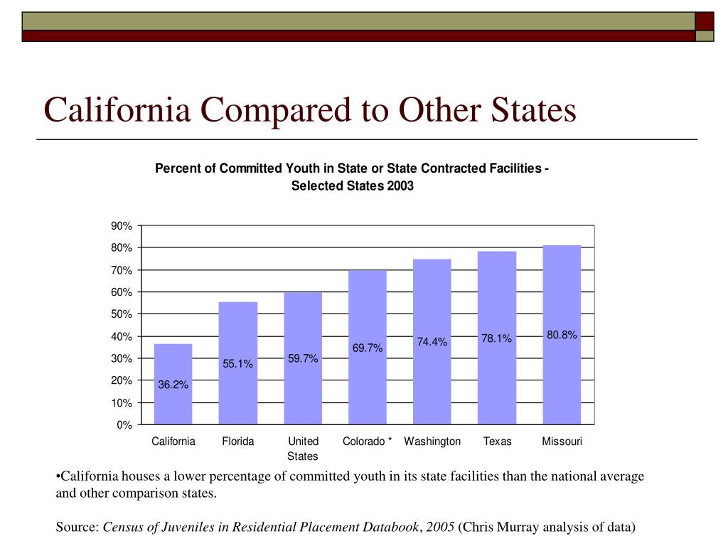 California Compared to Other States