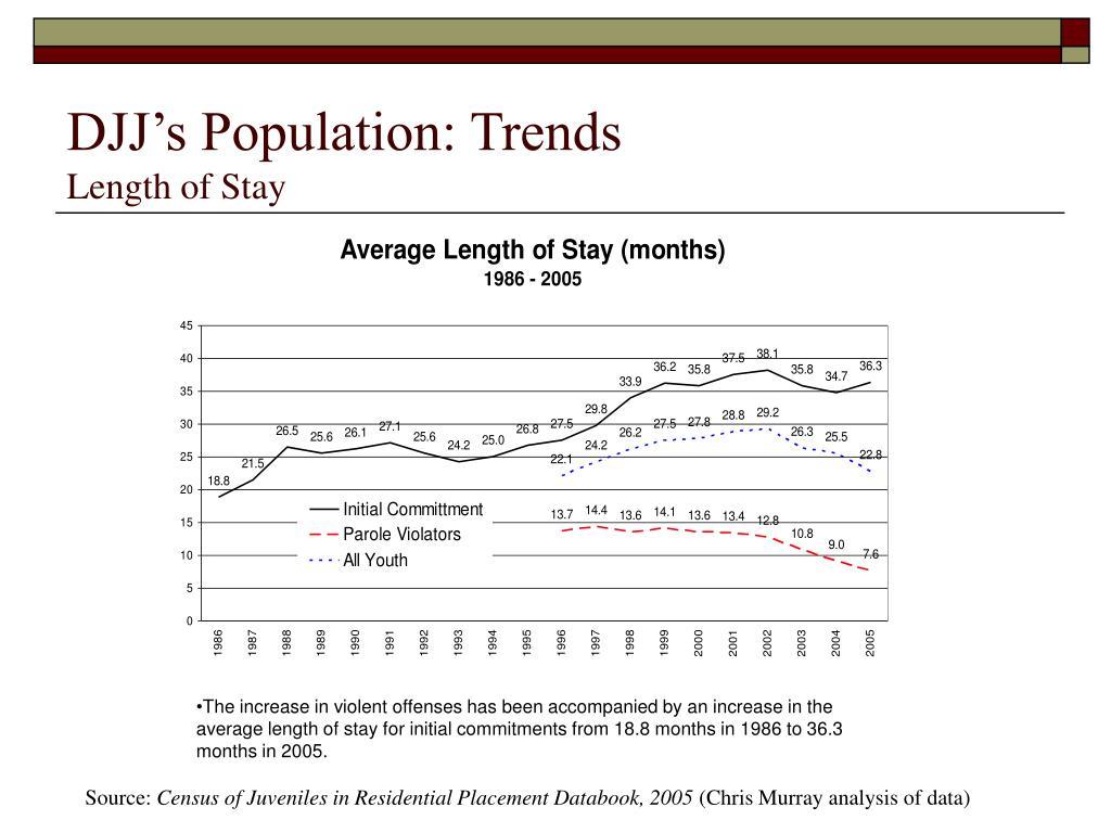 DJJ's Population: Trends