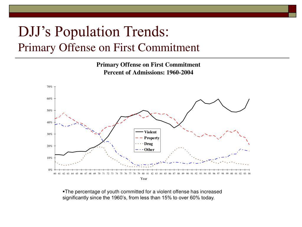 DJJ's Population Trends: