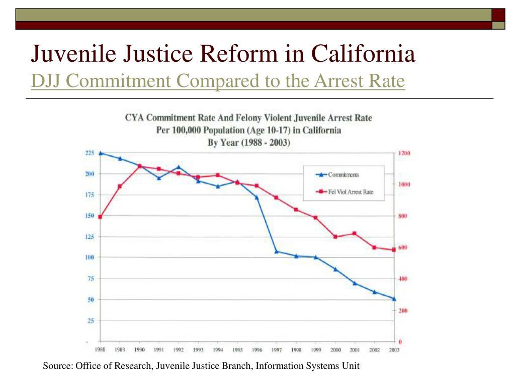 Juvenile Justice Reform in California