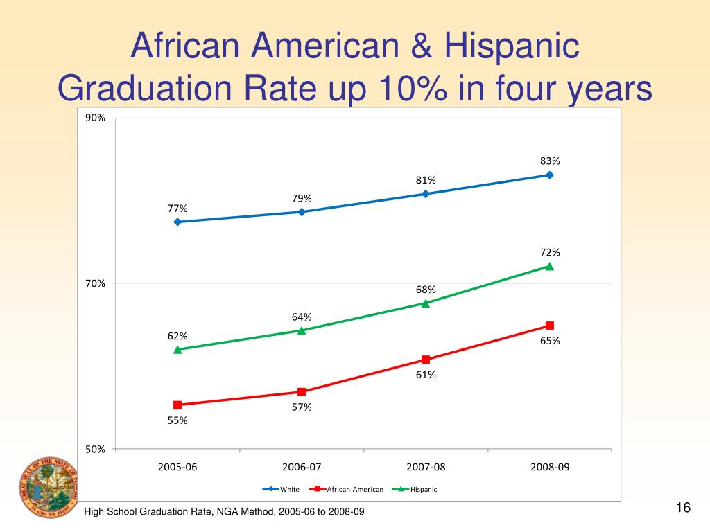 African American & Hispanic Graduation Rate up 10% in four years