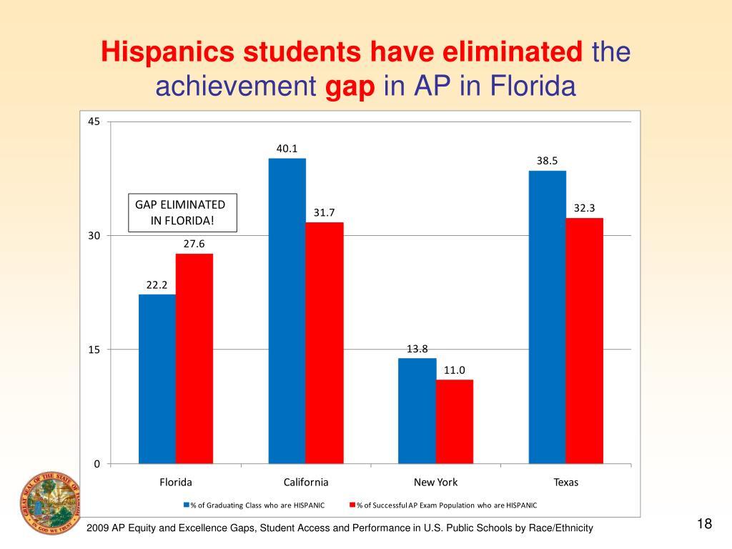Hispanics students have eliminated