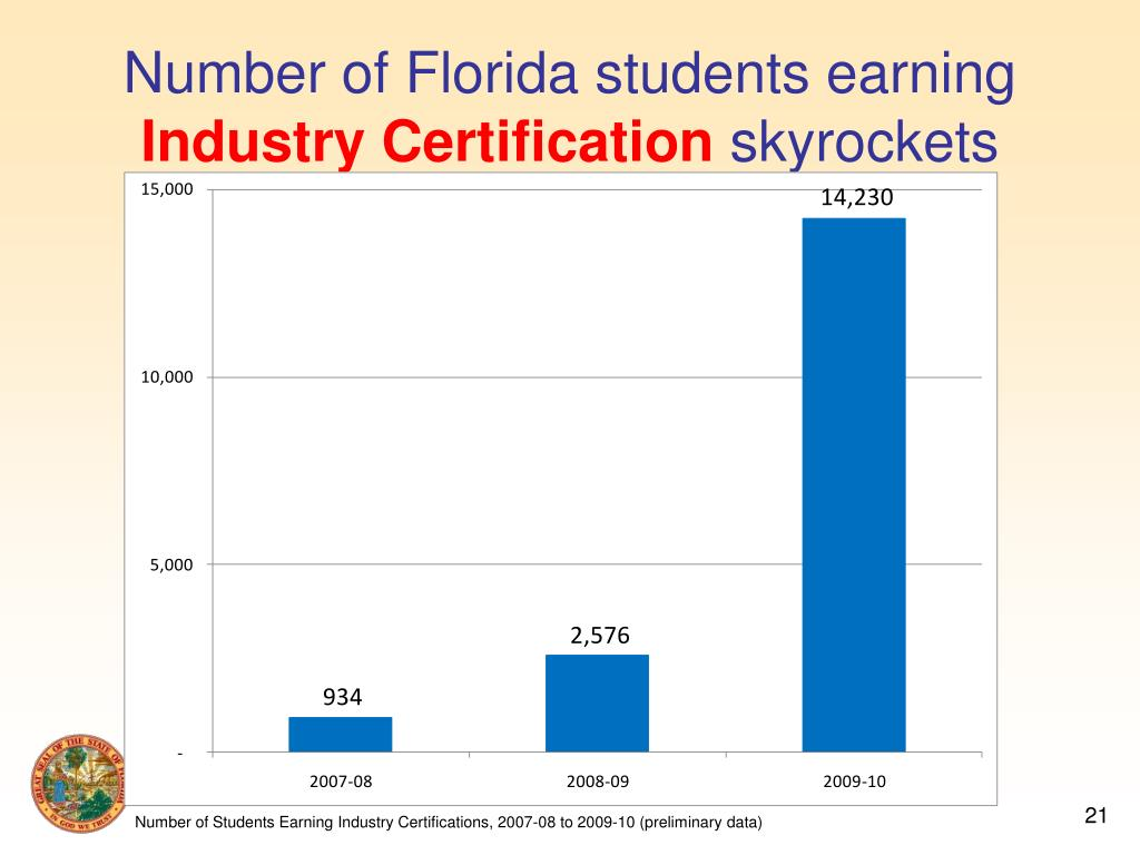 Number of Florida students earning