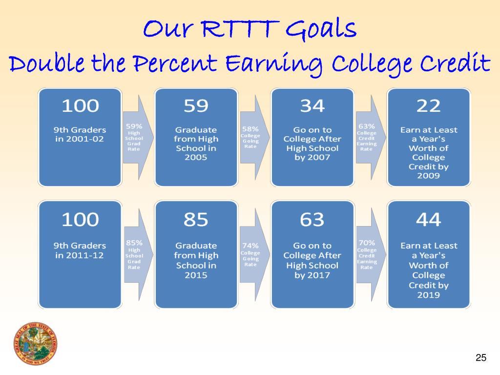 Our RTTT Goals