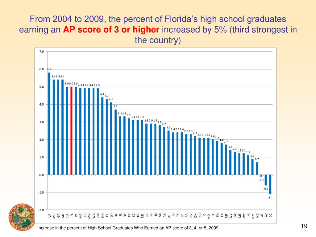 From 2004 to 2009, the percent of Florida's high school graduates earning an
