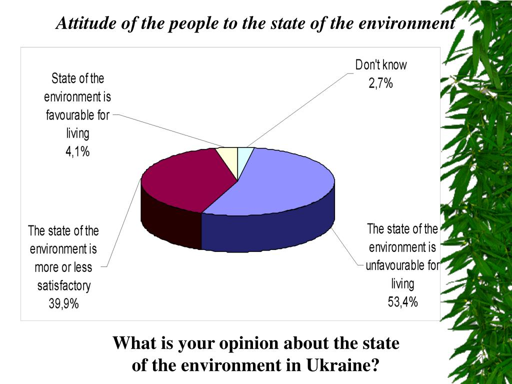Attitude of the people to the state of the environment