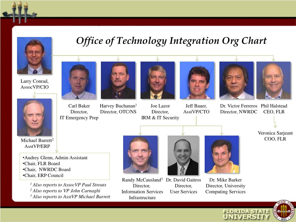 Office of Technology Integration Org Chart