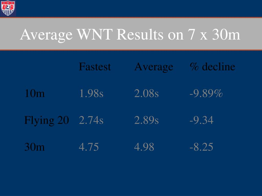 Average WNT Results on 7 x 30m