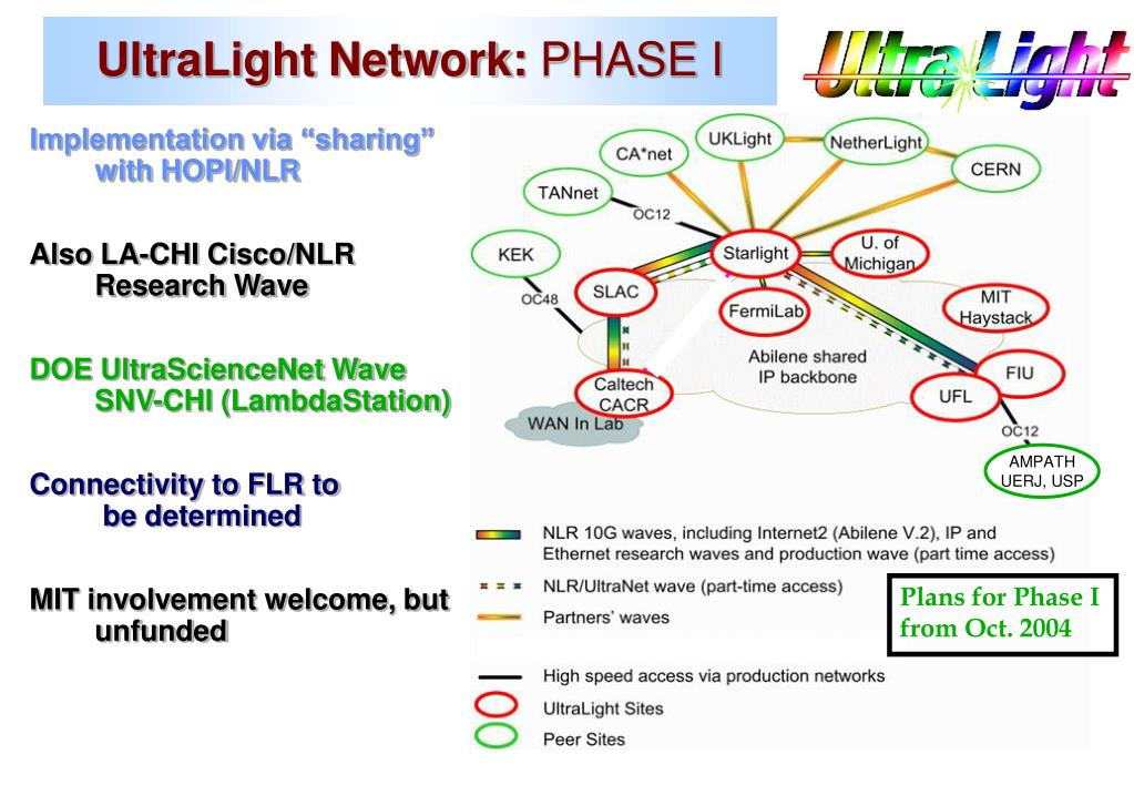 UltraLight Network: