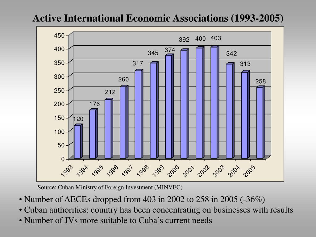 Active International Economic Associations (1993-2005)