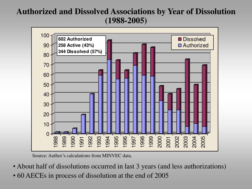 Authorized and Dissolved Associations by Year of Dissolution (1988-2005)