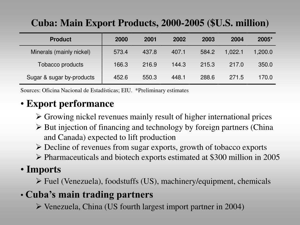 Cuba: Main Export Products, 2000-2005 ($U.S. million)