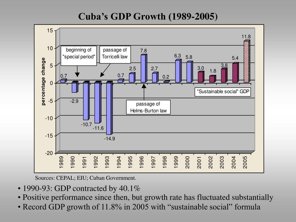 Cuba's GDP Growth (1989-2005)