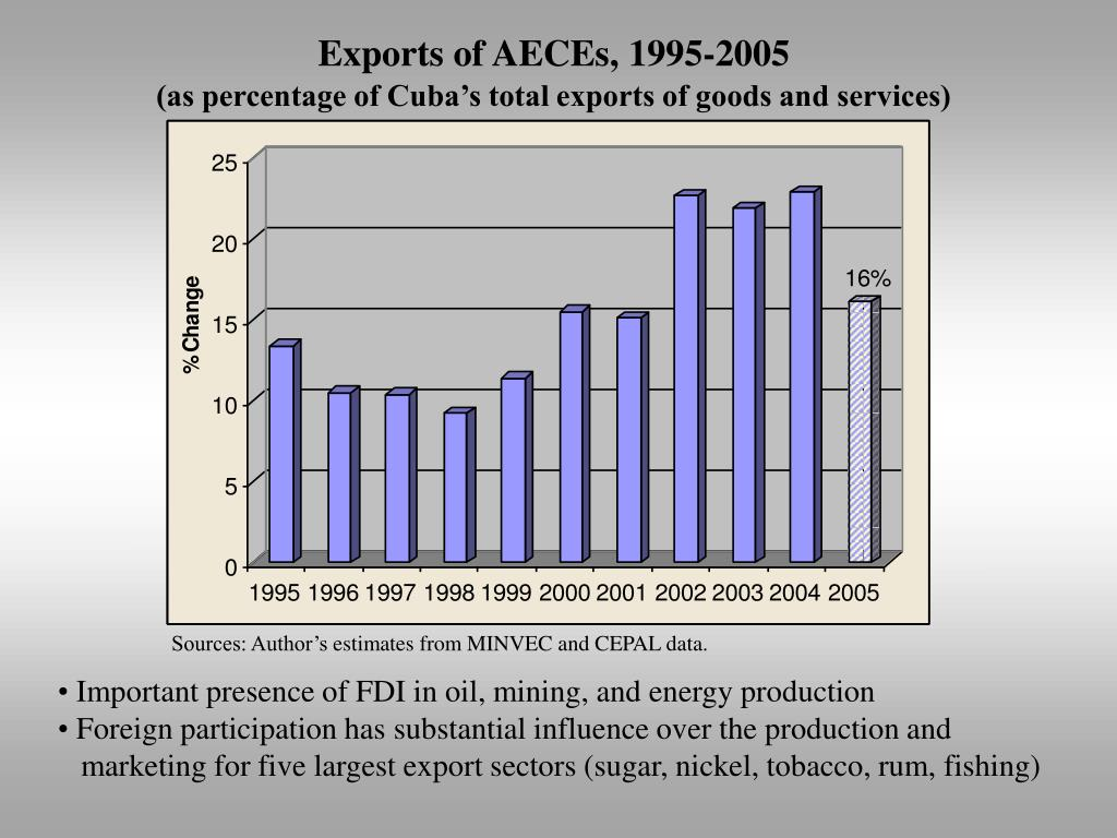 Exports of AECEs, 1995-2005
