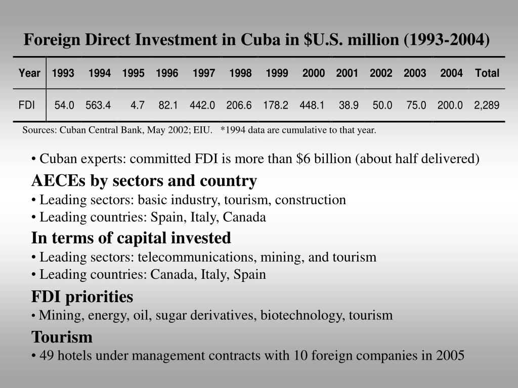 Foreign Direct Investment in Cuba in $U.S. million (1993-2004)